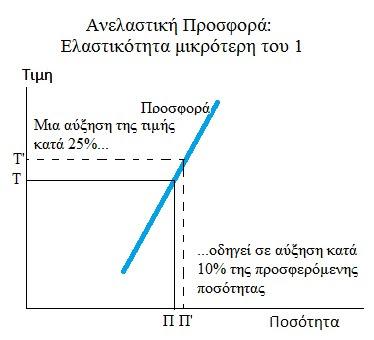 Anelastiki Prosfora Elastikotita mikroteri monadas