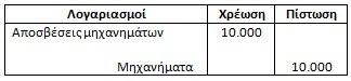 Aposvesi (depreciation) - Emmesou emfaniseos ypologismos - Euretirio