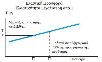 Elastiki Prosfora Elastikotita megalyteri monadas