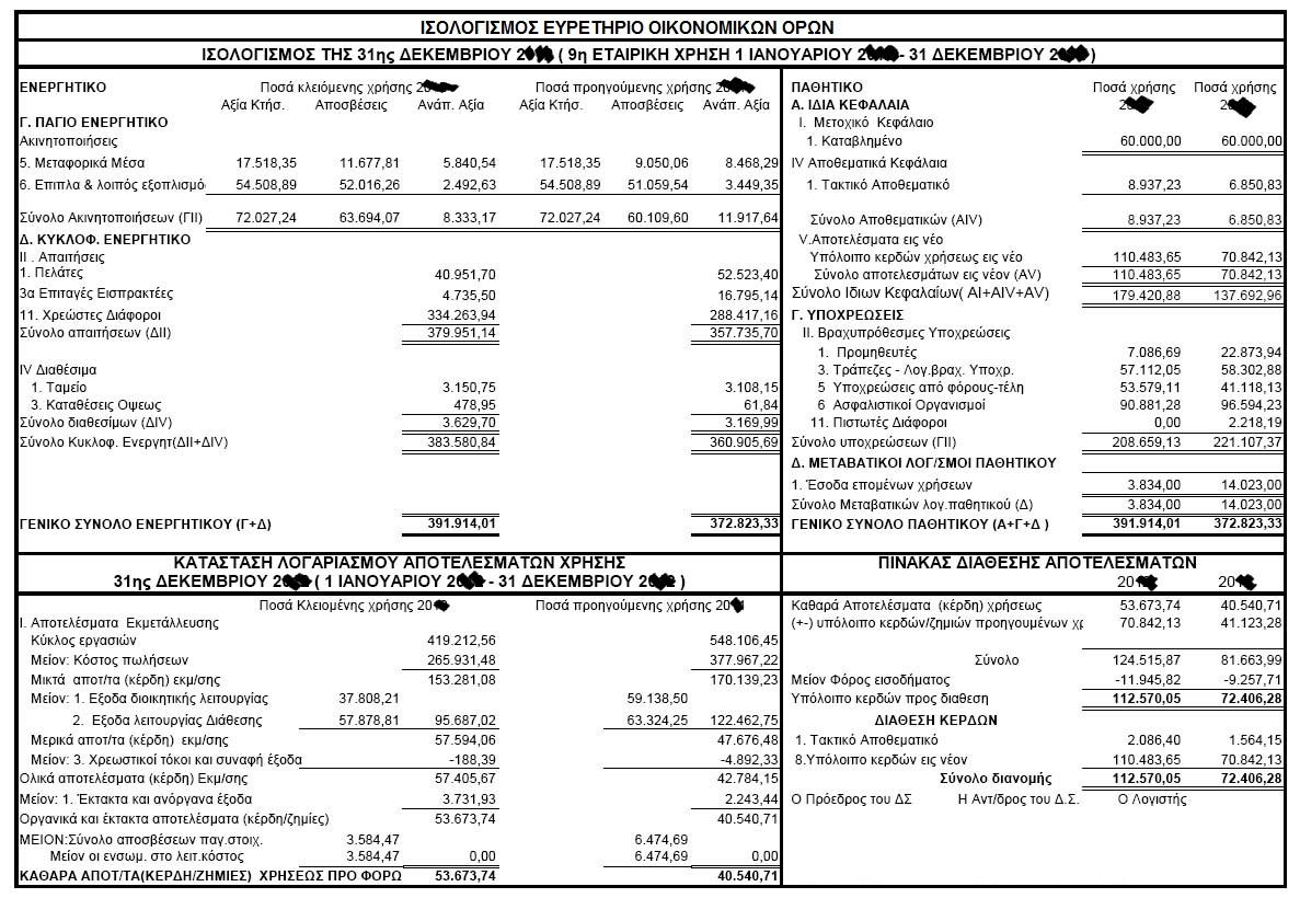 Isologismos (balance sheet) - Euretirio