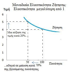 Monadiaia Elastikotita Zitisis