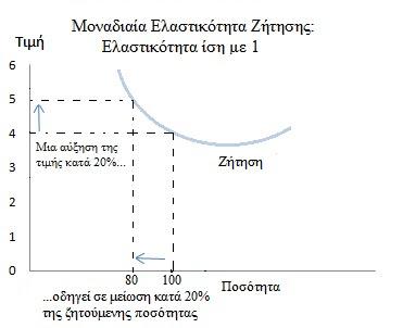 Monadiaia elastikotita Zitisis isi me monada
