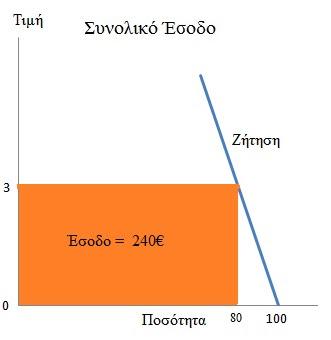 paradeigma Elastikotitas Zitisis 3