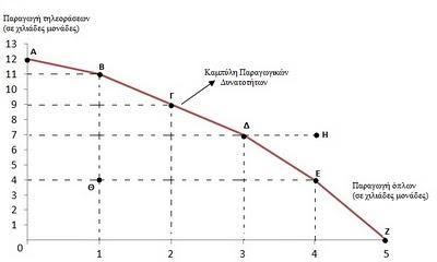 paradeigma kampylis paragogikon dynatotiton 2
