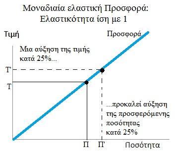 Prosfora monadiaias elastikotitas