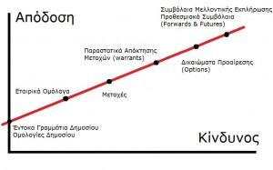 Sxesi Apodosis - Kindynou se xrimatopistotika proionta