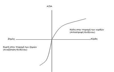Synartisi axias