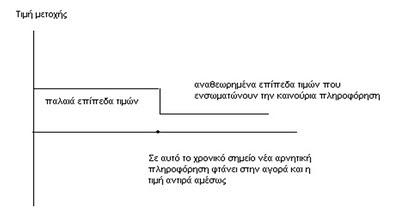 Theoria apotelesmatikis Agoras: Antidrasi se arnitika nea