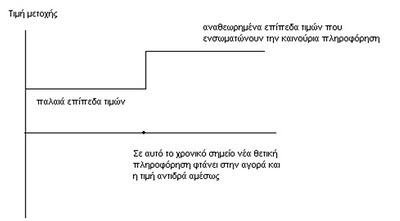 Theoria apotelesmatikis Agoras: Antidrasi se thetika nea