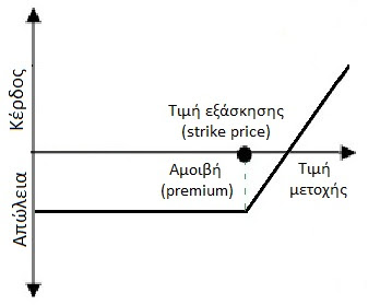 Dikaioma agoras Call option Zimia