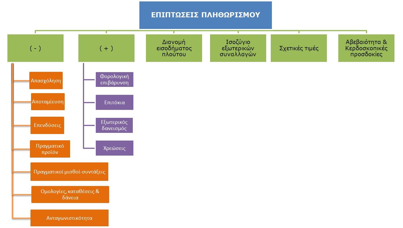 Epiptoseis plithorismou