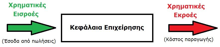 Xrimatikes Eisroes - Ekroes