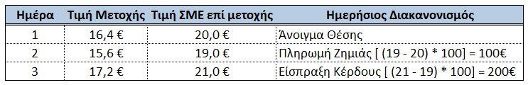 Imerisios diakanonismos - Euretirio